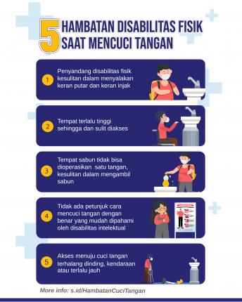 Inj adalah Poster Hambatan Disabilitas Mengakses Tempat Cuci Tangan. Detail lebih lanjut dapat dilihat pada artikel.